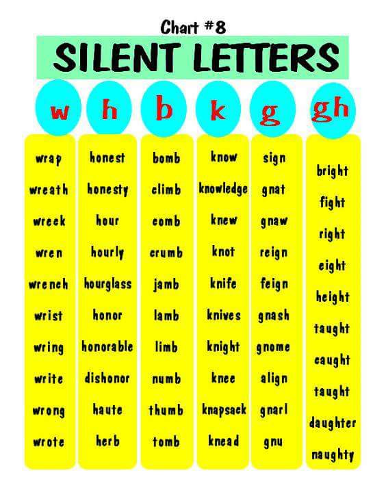 words with silent first letters silent letters tickabout 25764 | photo google 1520156022cl48p