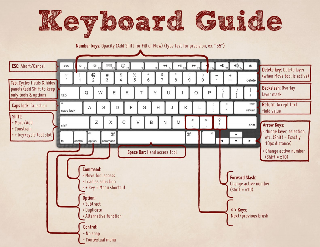 11Keyboard Combinations That Can Make Your Life Way Easier